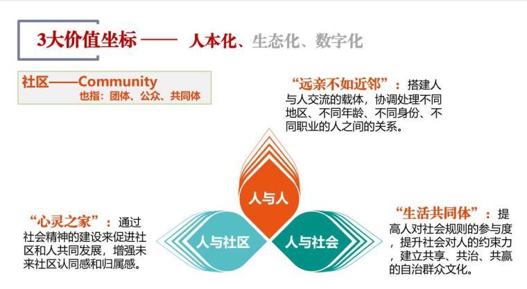 浙江未来社区试点工作方案解读(PDF+54页)-浙江未来社区试点工作方案解读 (7)