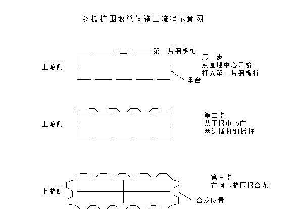 围堰钢板桩支护专项施工方案