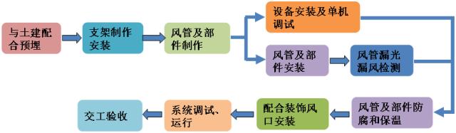 柔性套管安装实例资料下载-通风空调施工工艺的实例解读