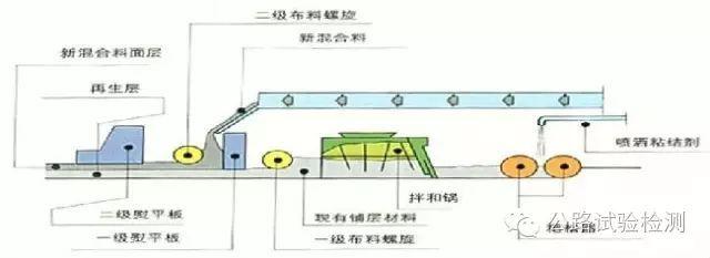 沥青混凝土路面现场热再生施工工艺详细解析