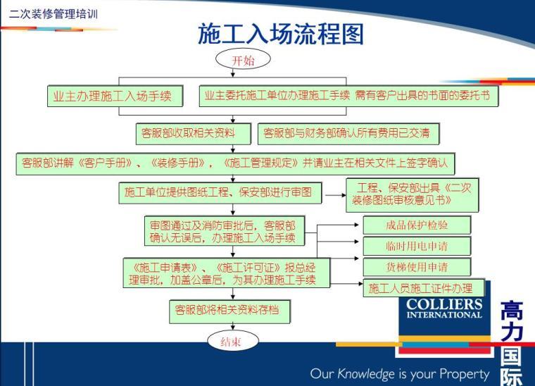 二次室内装修管理要点讲义(PPT+30页)-二次室内装修管理要点讲义 (1)