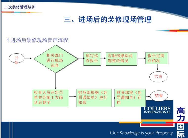 二次室内装修管理要点讲义(PPT+30页)-二次室内装修管理要点讲义 (4)