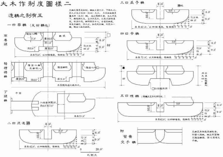 营造法式图样线稿_大木作制度图样1