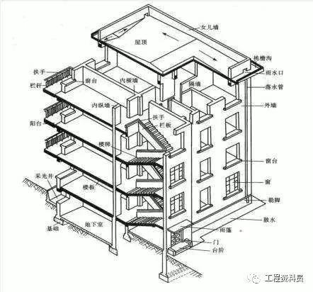 主体结构工程这样做够标准的!