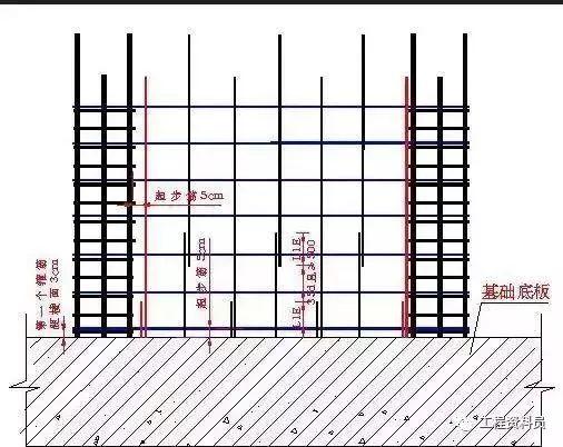 主体结构工程这样做够标准的!_5