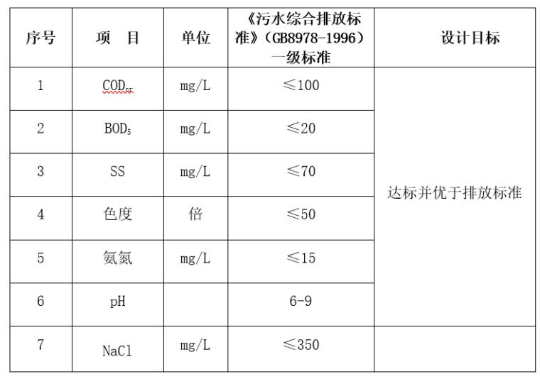 80m3/d生产废水处理工程技术方案