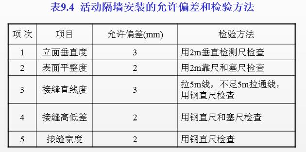 轻质隔墙工程施工培训讲义PPT(内容详细)