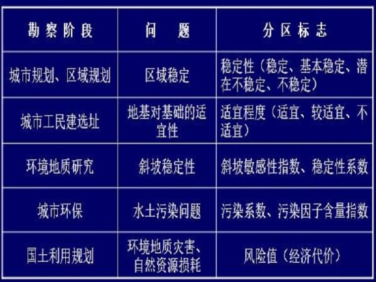 工程地质勘察报告讲义