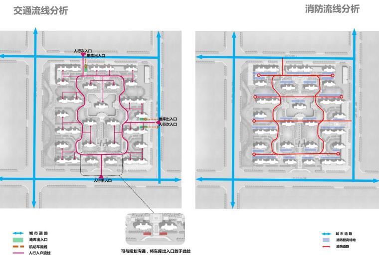 交通流线分析