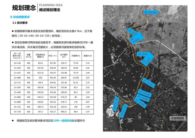 13-新津县杨柳湖水环境综合治理项目-规划理念