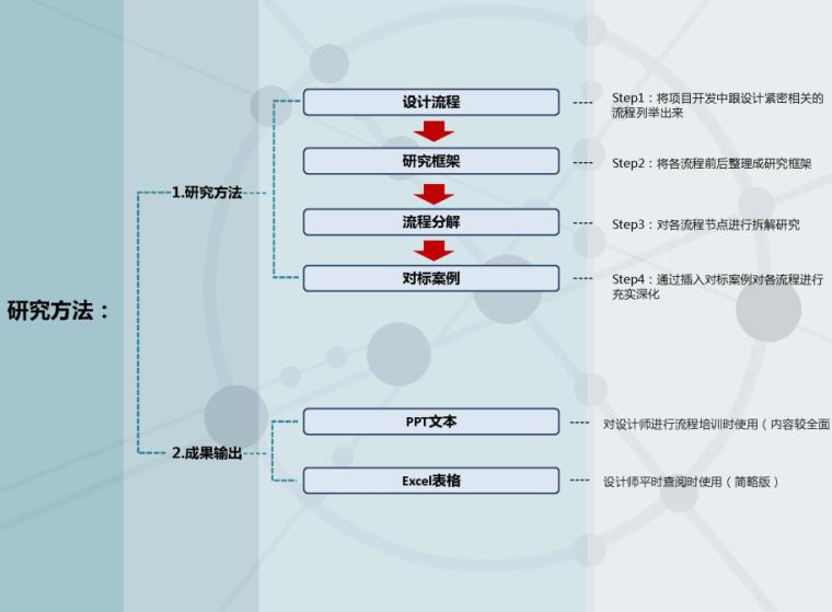 大型综合项目全设计流程_143p
