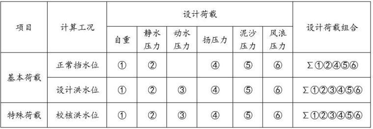 大坝设计荷载组合表
