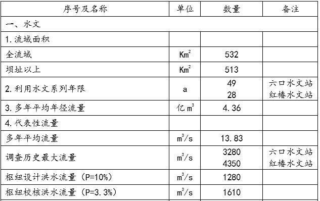 工程特性表