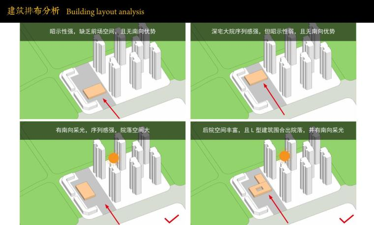 建筑排布分析