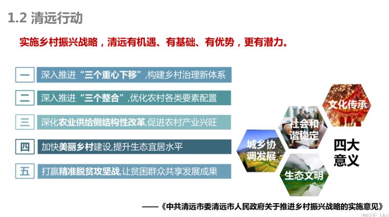 3-连樟村示范片振兴发展建设规划-项目背景