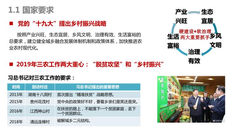 2-连樟村示范片振兴发展建设规划-项目背景