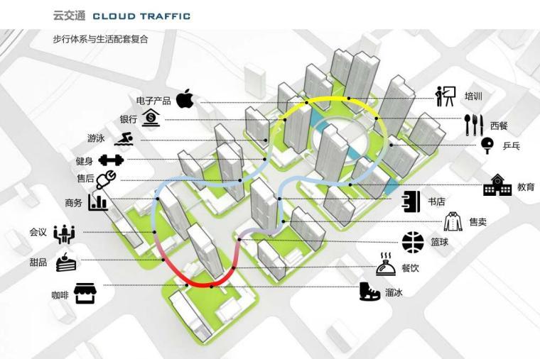 [山东]体验示范区及首开区规划方案设计-步行体系与生活配套复合