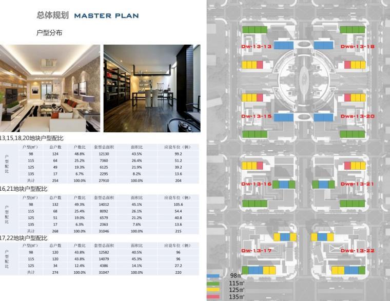 [山东]体验示范区及首开区规划方案设计-户型分布