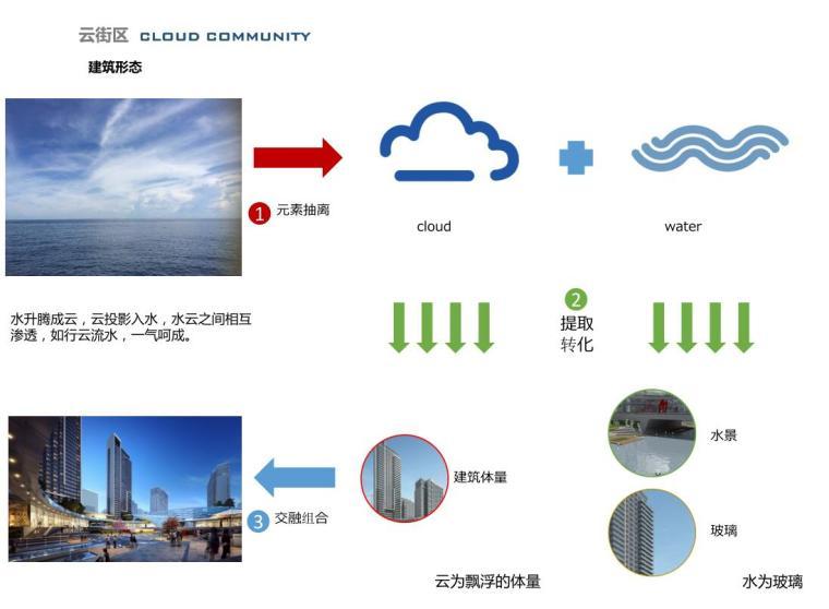[山东]体验示范区及首开区规划方案设计-建筑形态