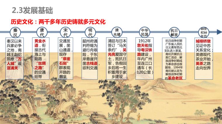 6-连樟村示范片振兴发展建设规划-发展基础