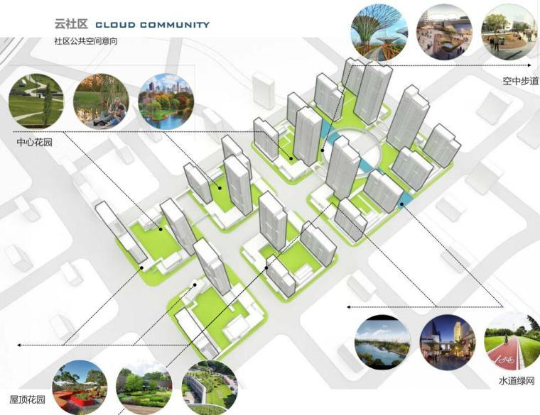 [山东]体验示范区及首开区规划方案设计-社区公共空间意向