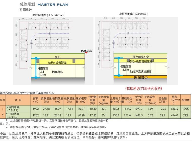 [山东]体验示范区及首开区规划方案设计-柱网比较