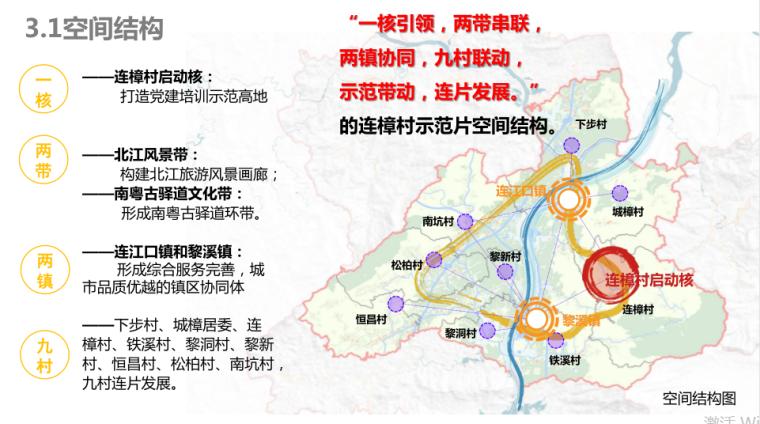 9--连樟村示范片振兴发展建设规划-空间结构