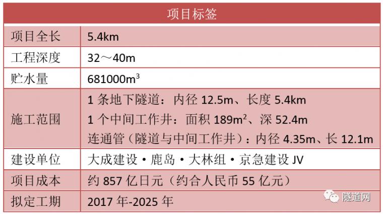 日本七号线地下广域调节池采用13m级盾构机_2