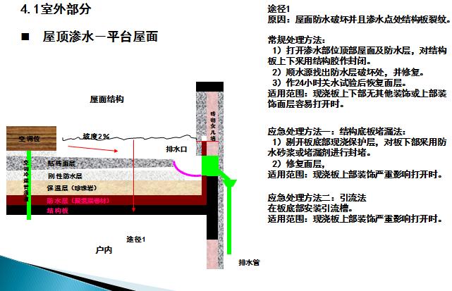 洋房及清水溪别墅房屋渗水实例及处理方法-屋顶渗水-平台屋面