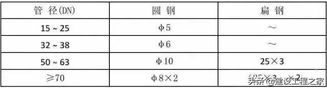 预留预埋及管道安装施工质量控制要点_12