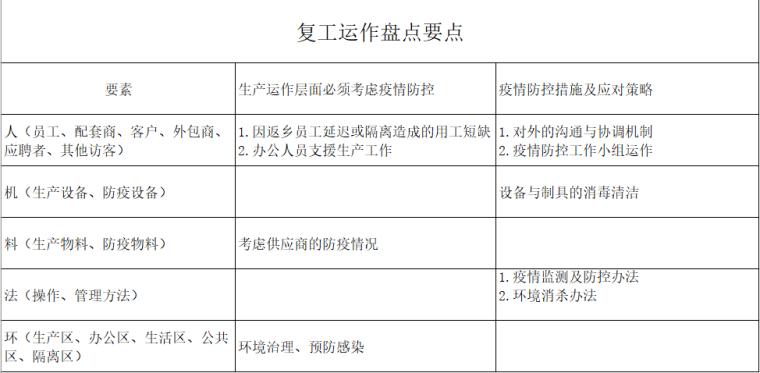 工地复工疫情表格资料下载-工地疫情防控表格合集(13-15)