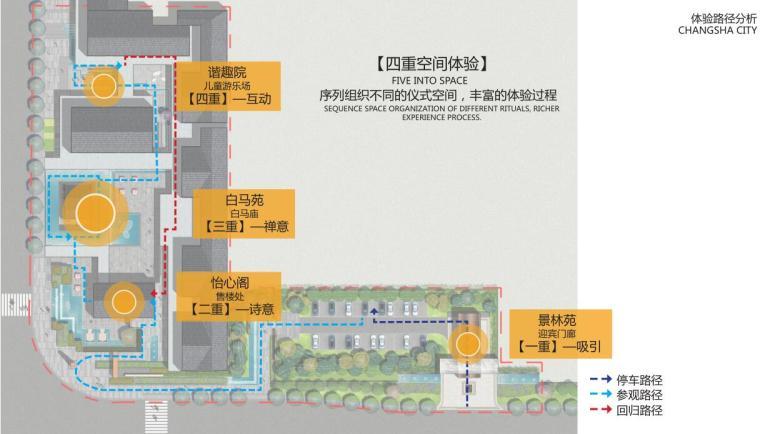 [湖南]新古典风格滨江正荣府住宅景观方案-体验路径分析