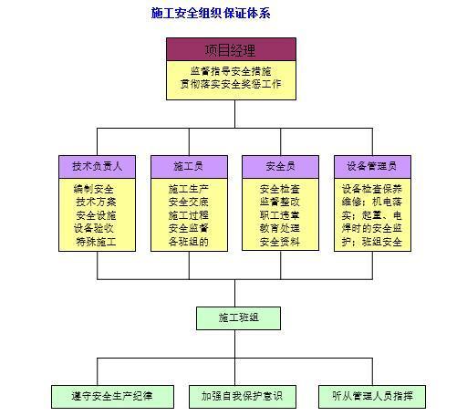 安全文明工地管理方案安全专项施工方案2014