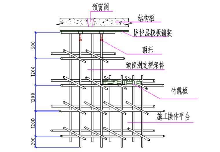 结构板开洞及预留洞封堵施工方案