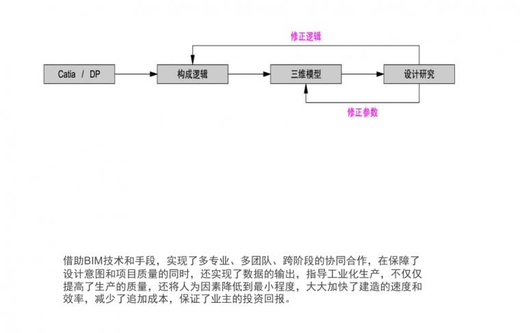 BIM建模原理及操作,内附大量实际案例_36