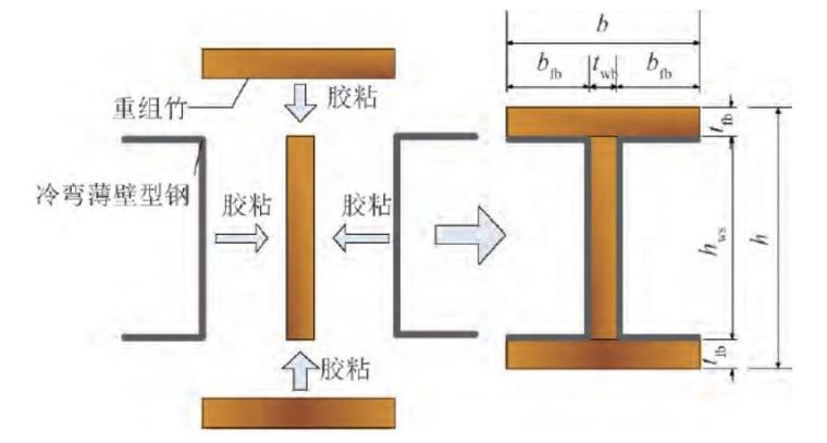 基于遗传算法的钢_竹组合工字形梁截面优化