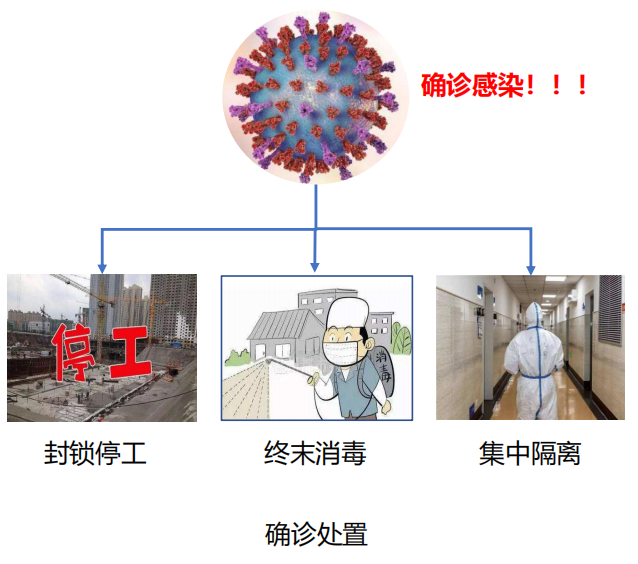 建设工程项目疫情防控及复工指引(49页)