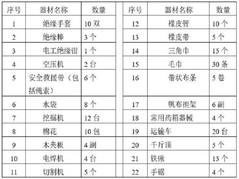 水利工程安全防洪度汛方案(Word,21页)