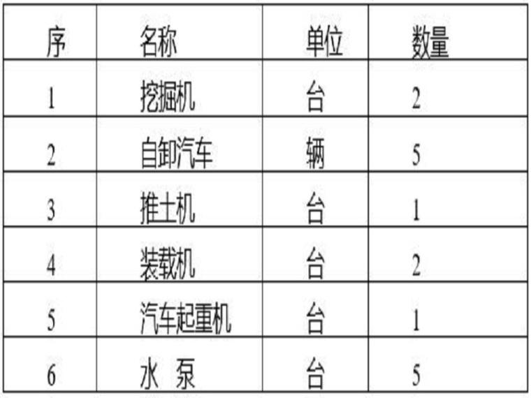 水库安全度汛方案(Word,25页)