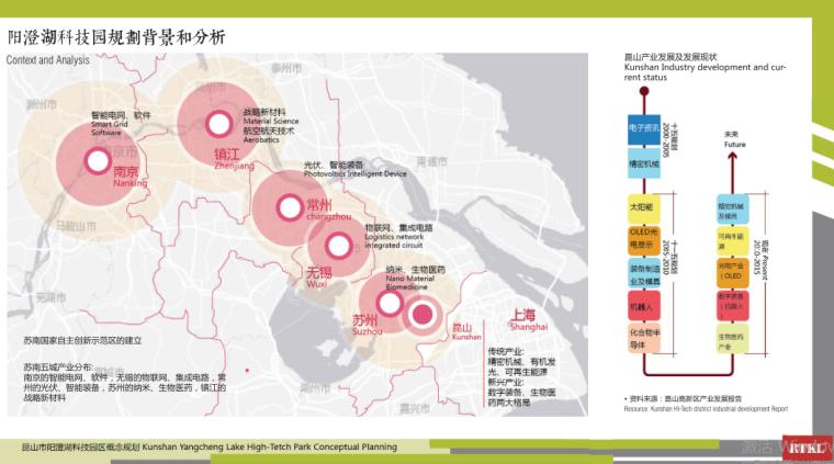 1-阳澄湖科技园概念规划-背景及分析