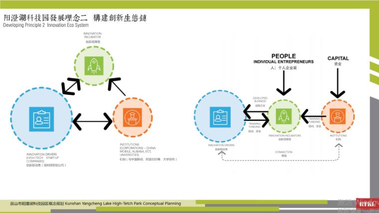 6-阳澄湖科技园概念规划-发展理念二