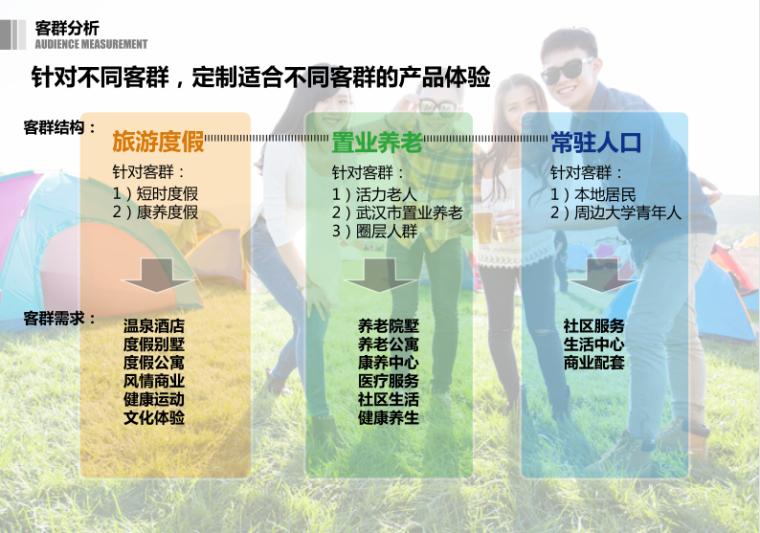 8-绿地梓山湖温泉康养小镇-客群分析