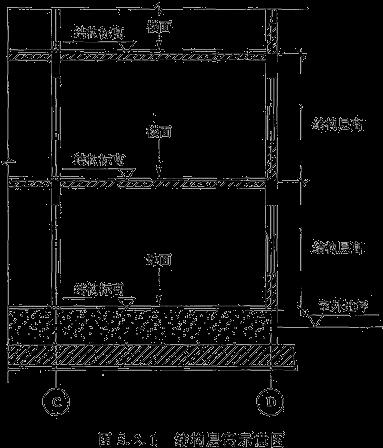 建筑面积计算规则分享,怎么算要有个谱!
