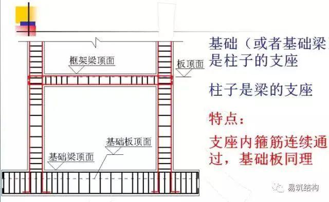 基础、墙、柱、梁、板钢筋算量强汇总