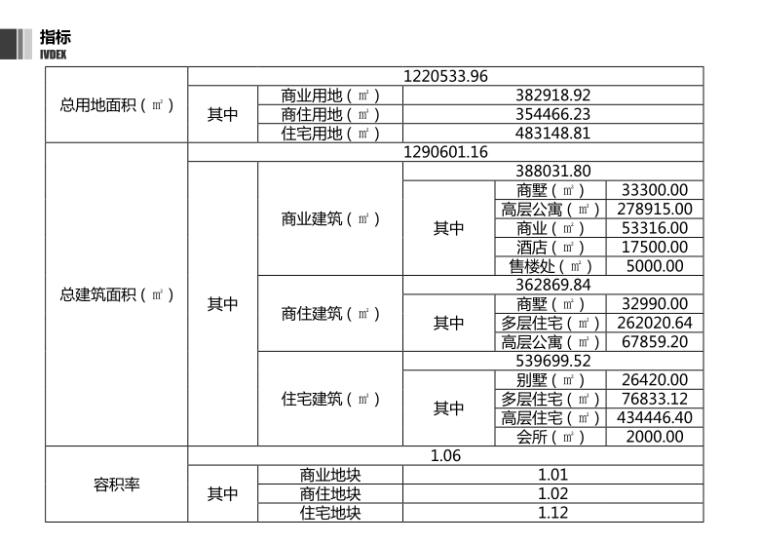 21-绿地梓山湖温泉康养小镇-指标