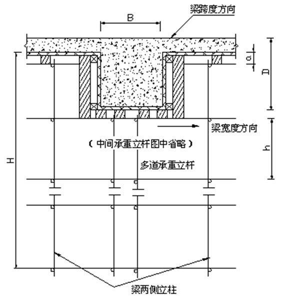 24.47m高大模板支撑脚手架专项施工方案