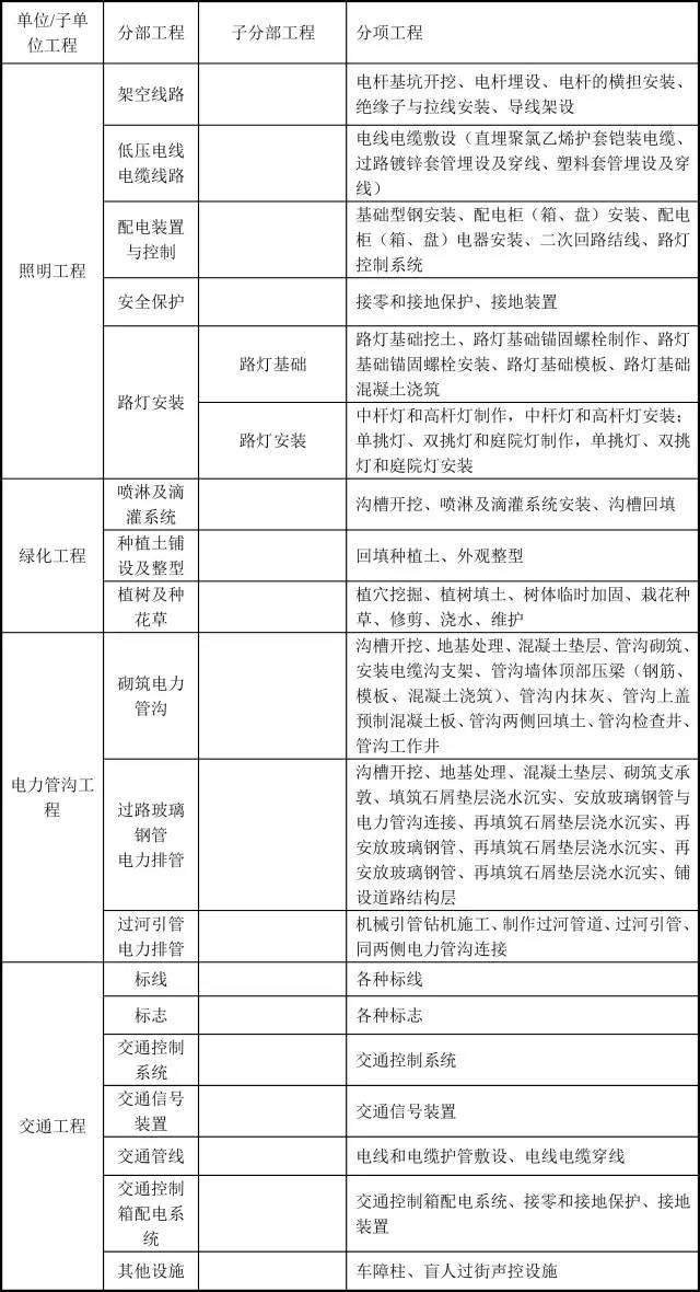 市政工程分部分项划分,史上最详细!_6