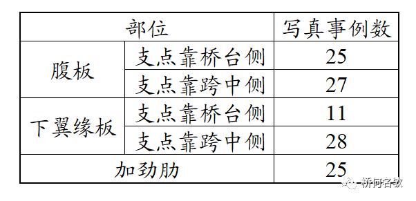 钢桥局部腐蚀分析及对策_14