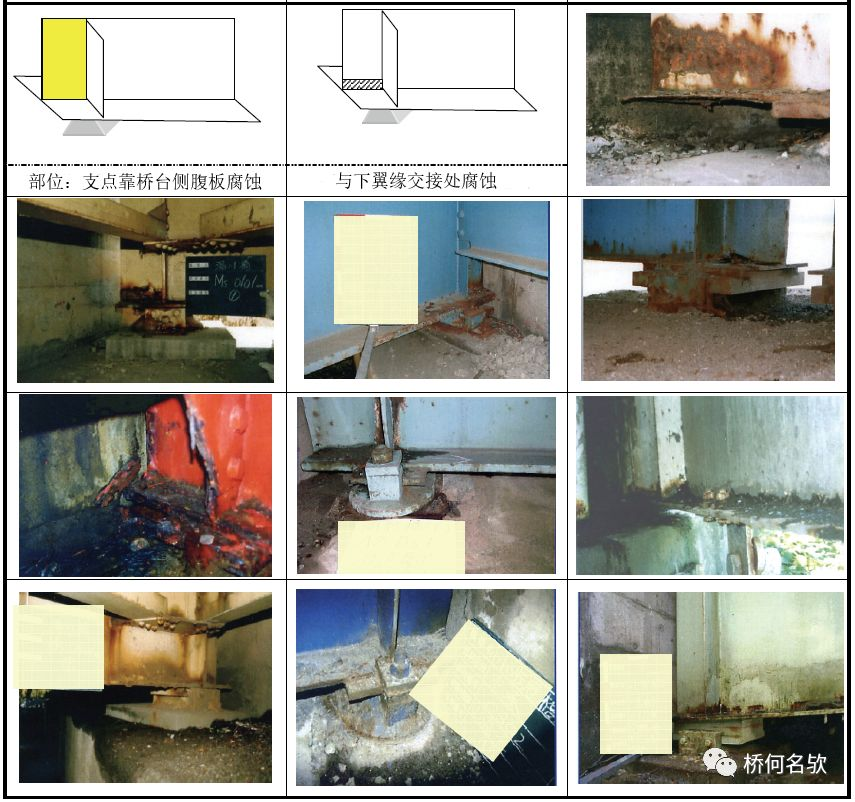 钢桥局部腐蚀分析及对策_21