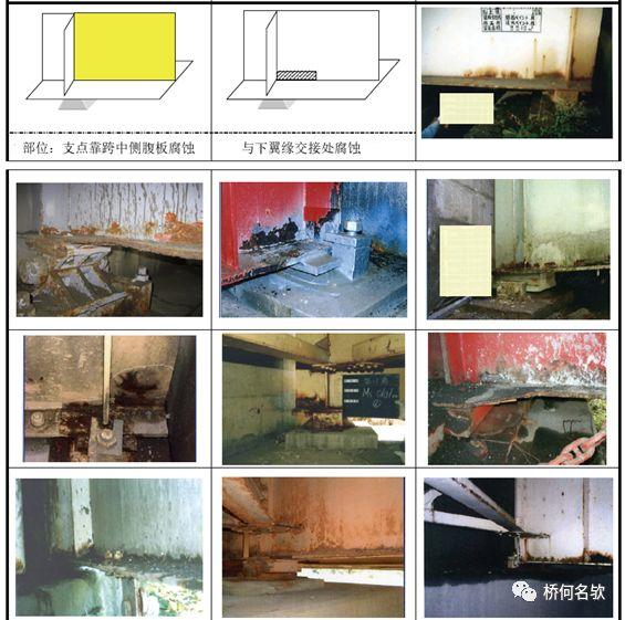 钢桥局部腐蚀分析及对策_23